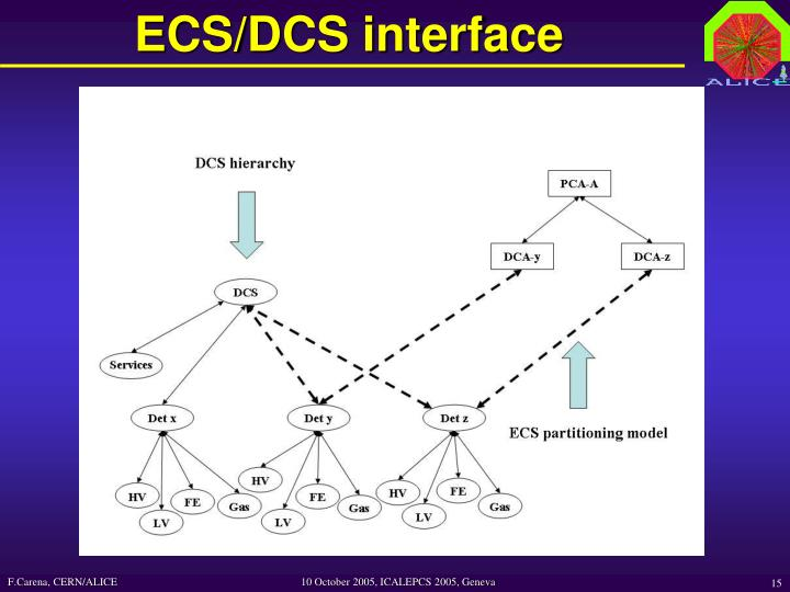 ECS/DCS interface