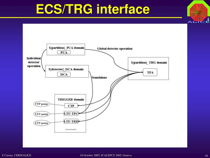 ECS/TRG interface