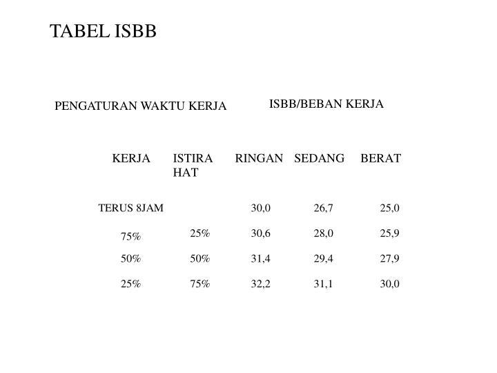 TABEL ISBB