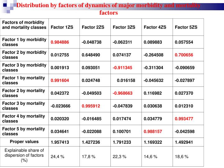 Distribution by factors of dynamics of major morbidity and mortality factors