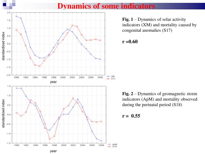 Dynamics of some indicators