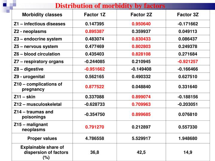 Distribution of morbidity by factors