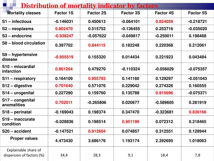 Distribution of mortality indicator by factors