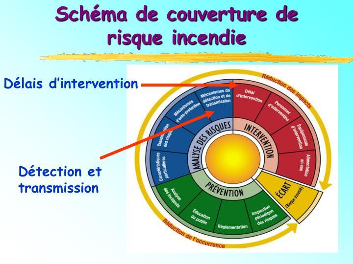 Schéma de couverture de      risque incendie
