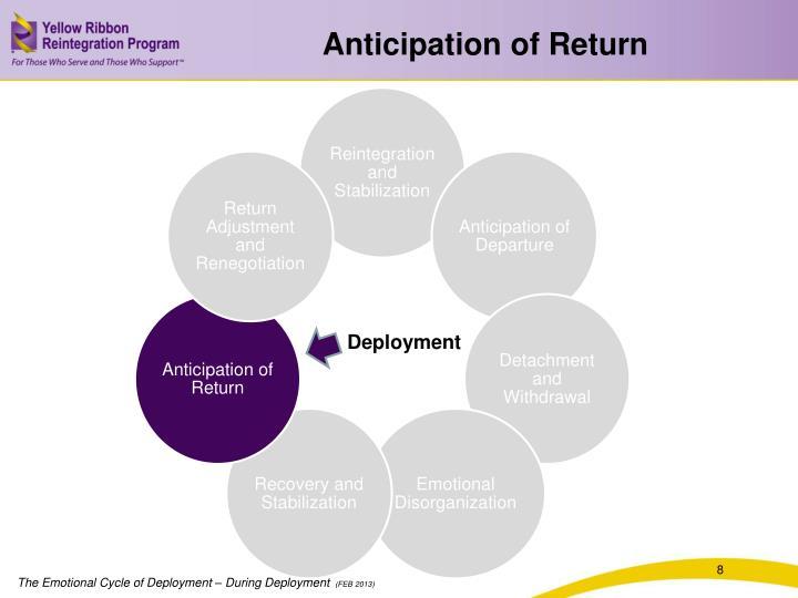 Anticipation of Return