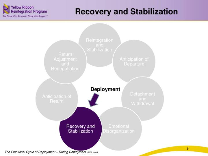 Recovery and Stabilization