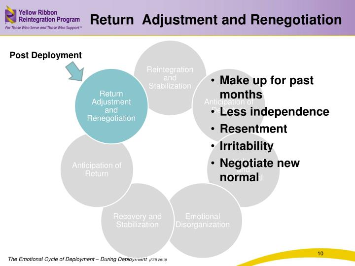 Return  Adjustment and Renegotiation