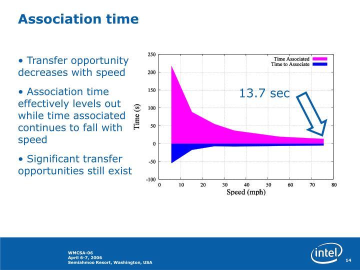 Association time