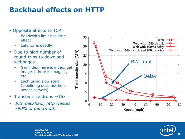 Backhaul effects on HTTP