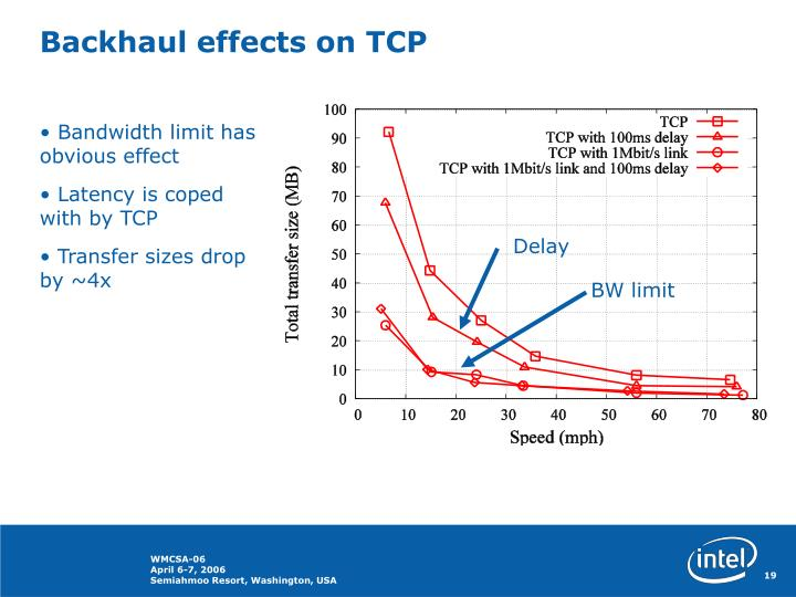 Backhaul effects on TCP