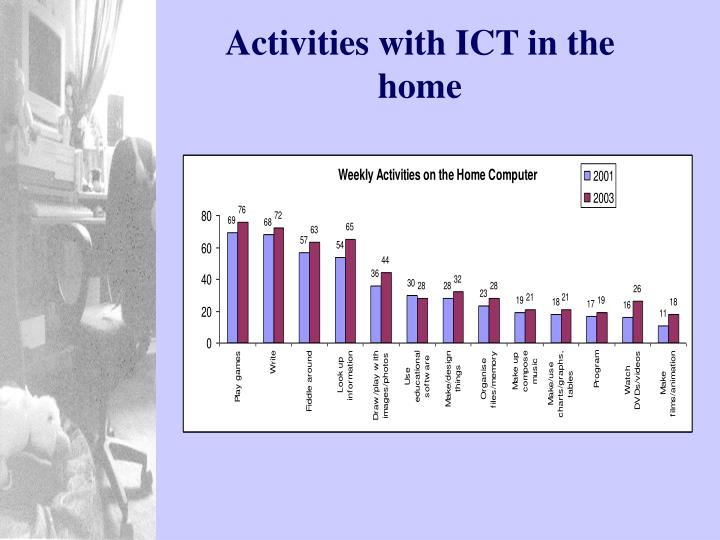 Activities with ICT in the home