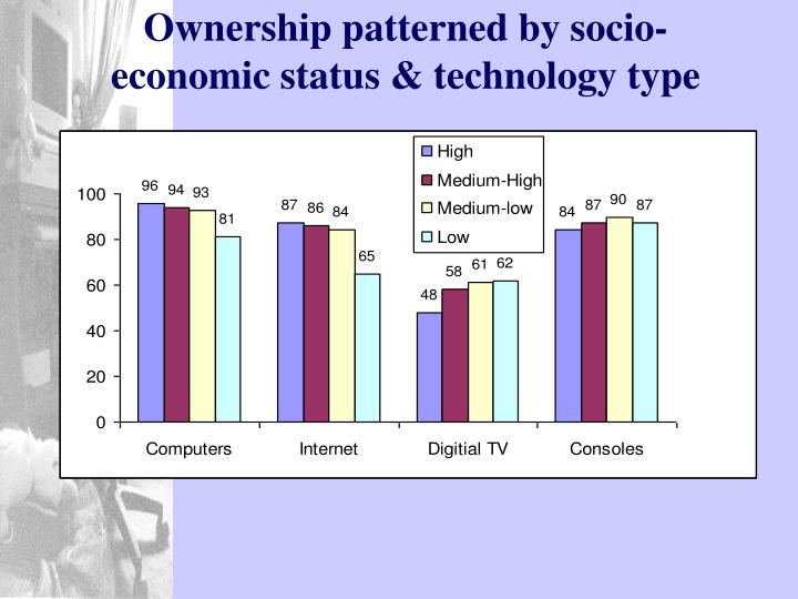 Ownership patterned by socio-economic status & technology type