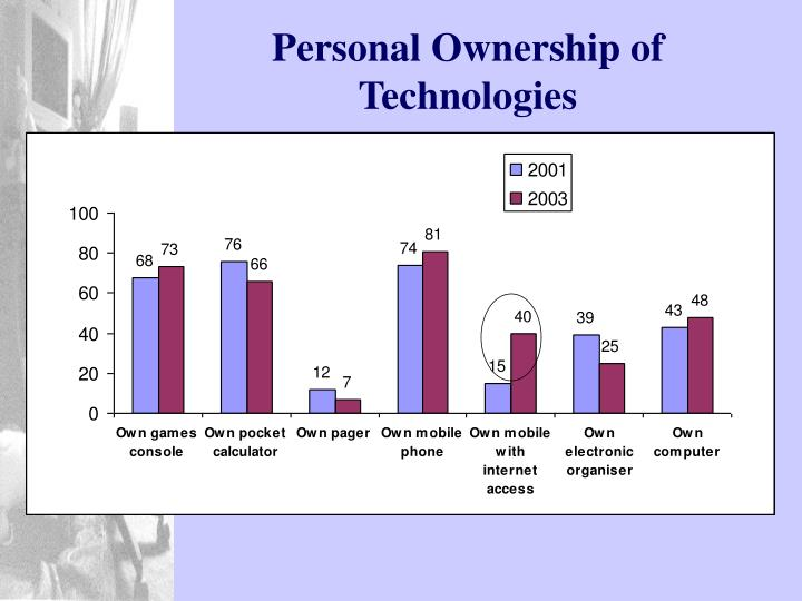 Personal Ownership of Technologies