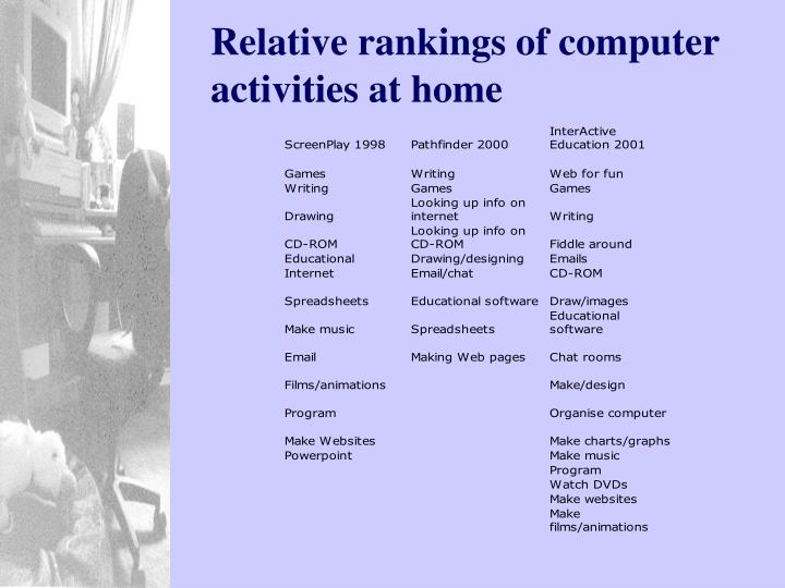 Relative rankings of computer activities at home