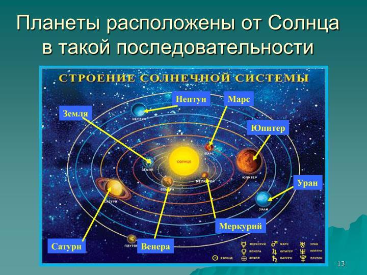 Планеты расположены от Солнца в такой последовательности