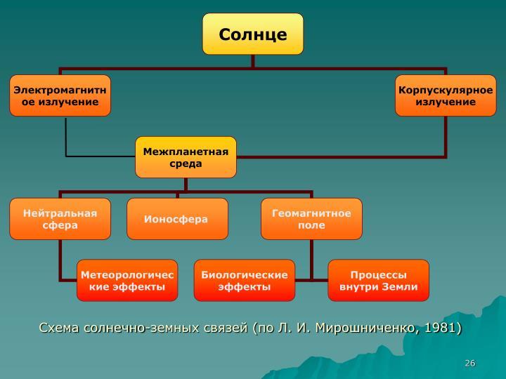 Схема солнечно-земных связей (по Л. И. Мирошниченко, 1981)