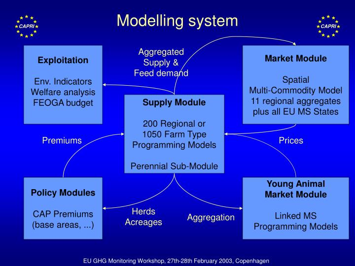 Modelling system
