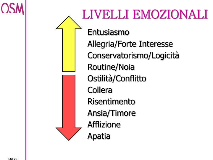 Livelli Emozionali