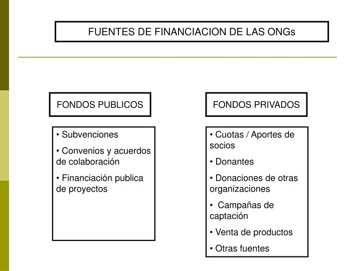 FUENTES DE FINANCIACION DE LAS ONGs