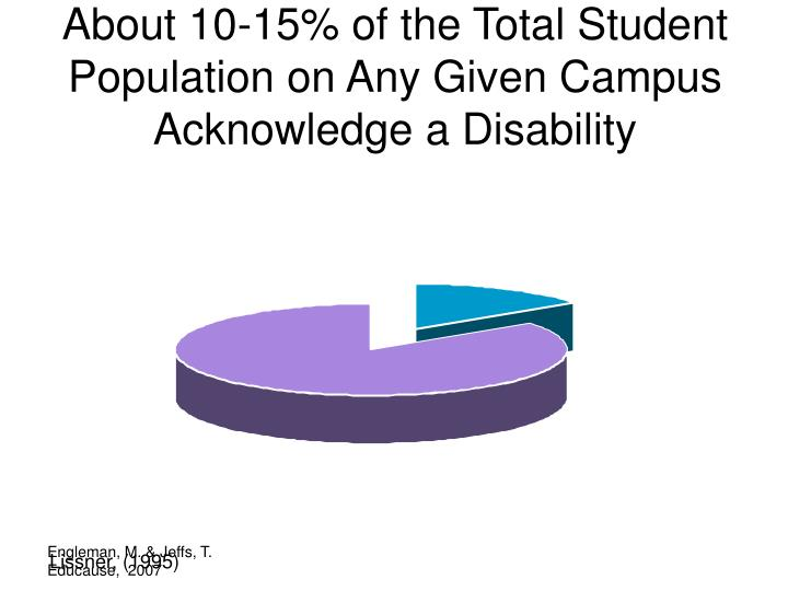 About 10-15% of the Total Student Population on Any Given Campus Acknowledge a Disability
