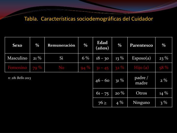 Tabla.  Características sociodemográficas del Cuidador