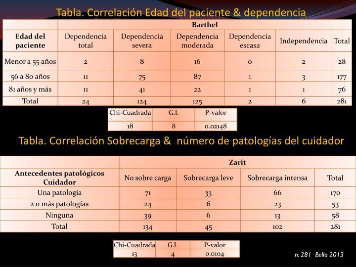 Tabla. Correlación Edad del paciente & dependencia