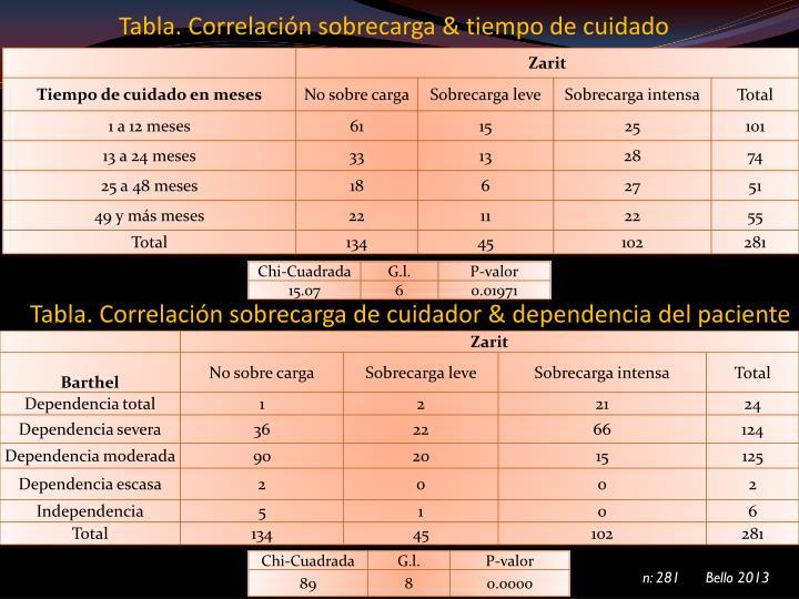 Tabla. Correlación sobrecarga & tiempo de cuidado