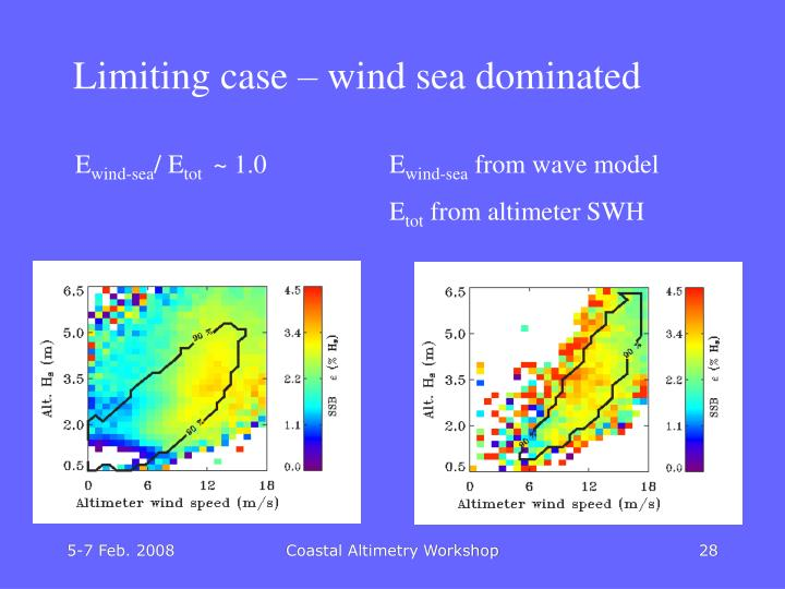 Limiting case – wind sea dominated