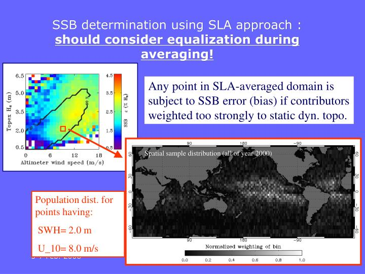 SSB determination using SLA approach :