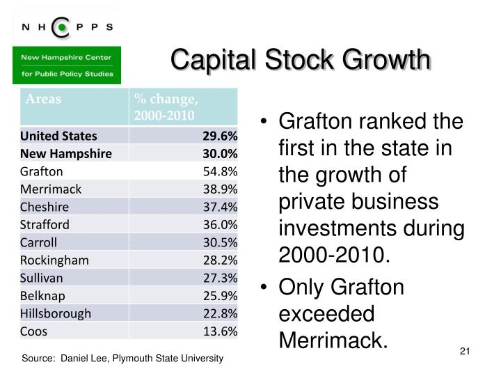 Capital Stock Growth