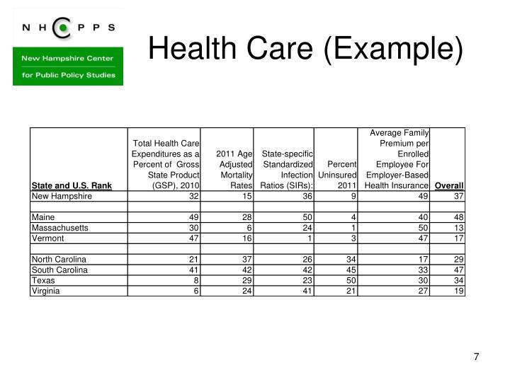 Health Care (Example)