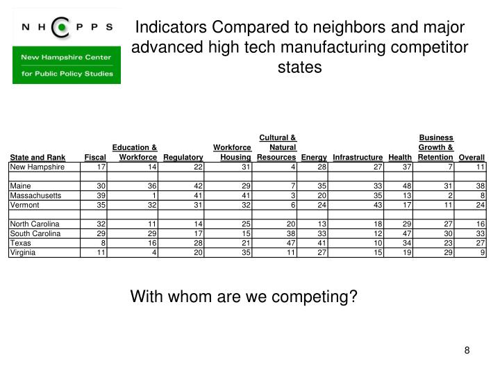 Indicators Compared to neighbors and major advanced high tech manufacturing competitor states