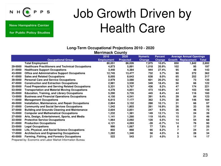 Job Growth Driven by Health Care