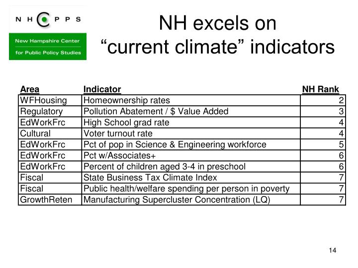 NH excels on