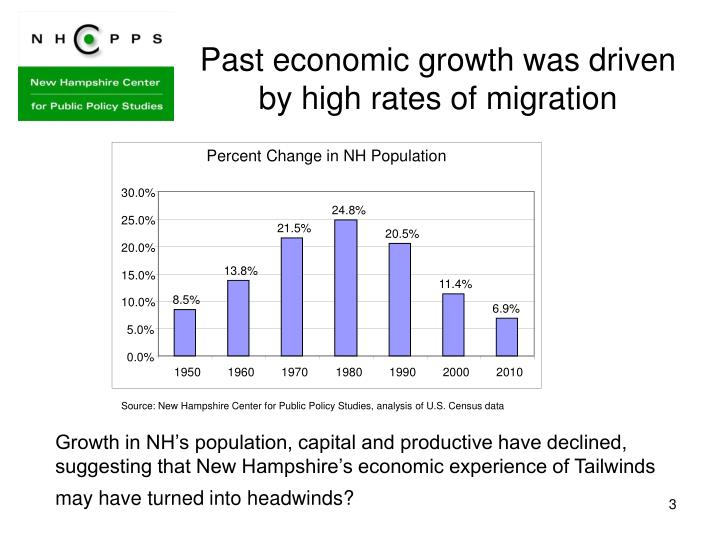 Past economic growth was driven by high rates of migration