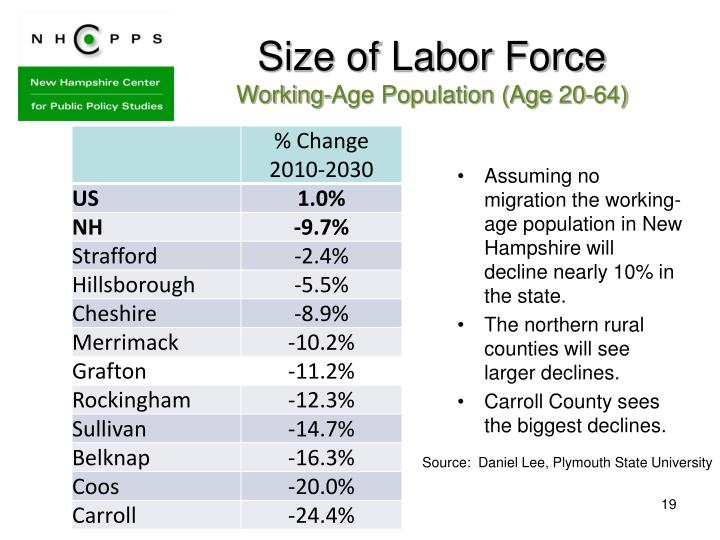 Size of Labor Force