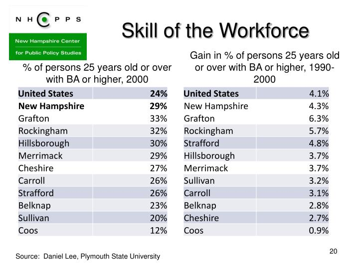 Skill of the Workforce