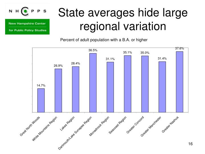 State averages hide large regional variation
