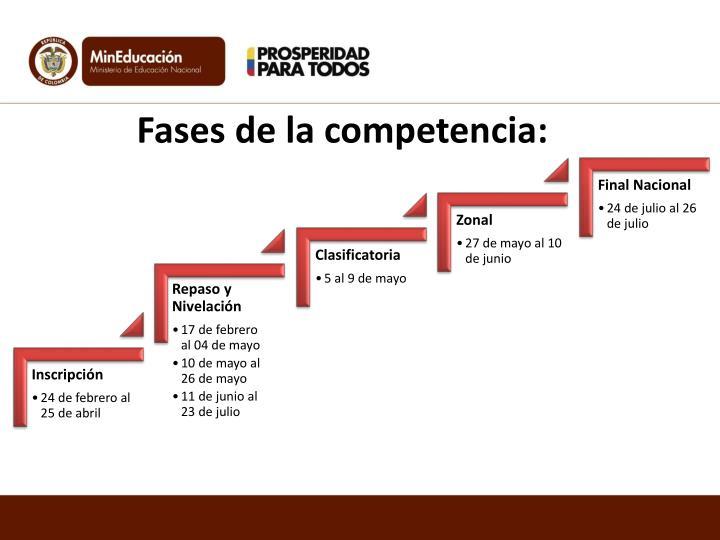 Fases de la competencia: