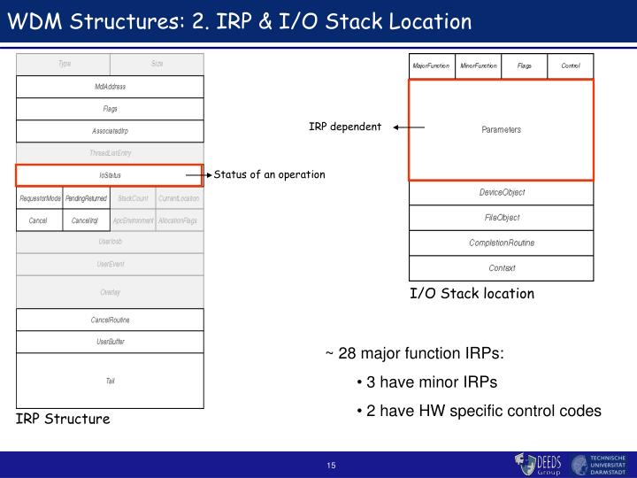 WDM Structures: 2. IRP & I/O Stack Location