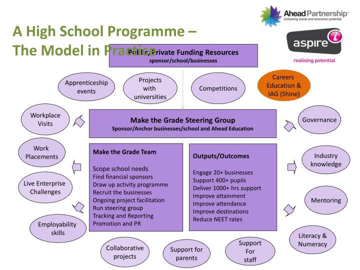 A High School Programme –