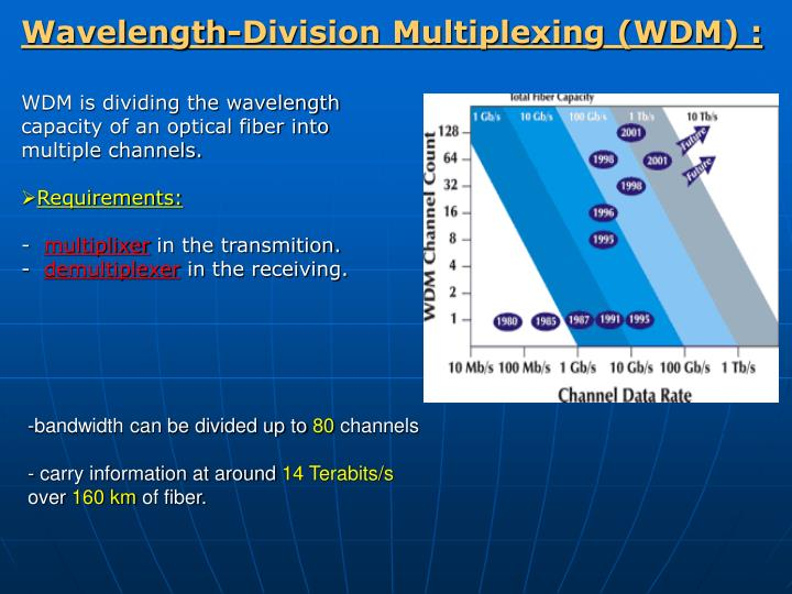 Wavelength-Division Multiplexing (WDM) :