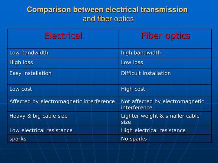 Comparison between electrical transmission