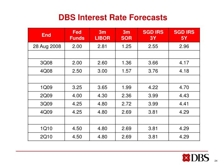 DBS Interest Rate Forecasts