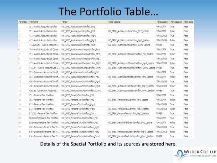 The Portfolio Table…