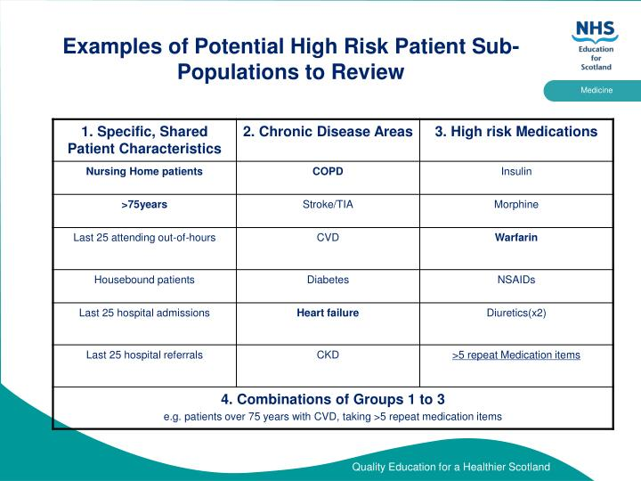 Examples of Potential High Risk Patient Sub-Populations to Review