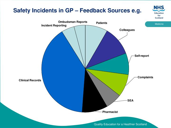 Safety Incidents in GP – Feedback Sources e.g.