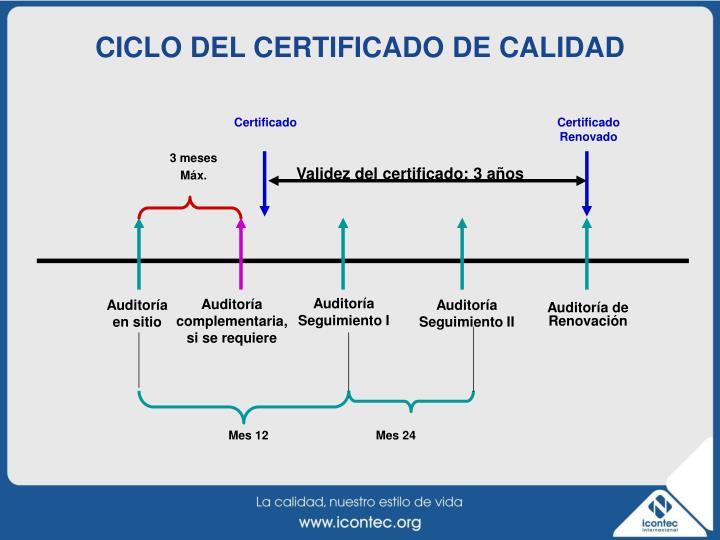 CICLO DEL CERTIFICADO DE CALIDAD