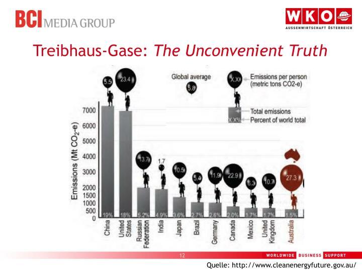 Treibhaus-Gase:
