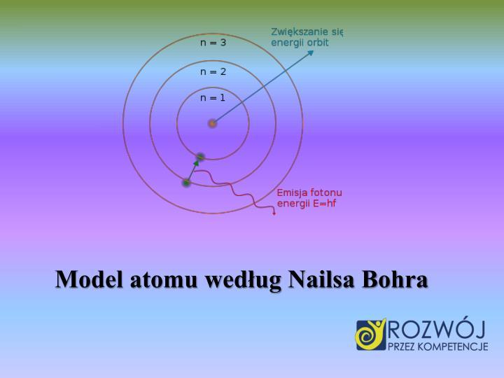 Model atomu wedug Nailsa Bohra